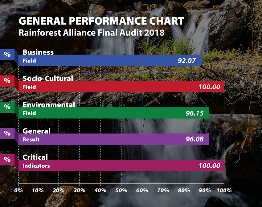 Explorandes-General-Performance